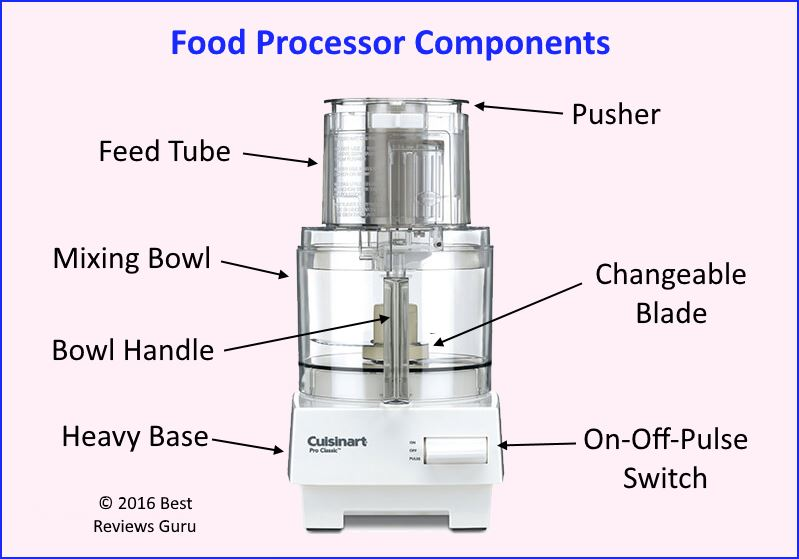 infographic of top rated food processor reviews